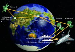 Схема связи